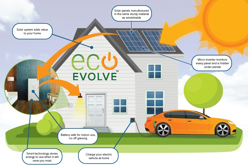 Introducing Eco Evolve: The Next Evolution in Home Building