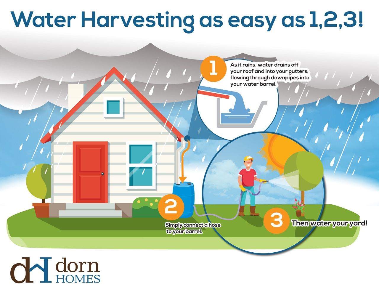 Introducing Rain Water Harvesting at Saddlewood
